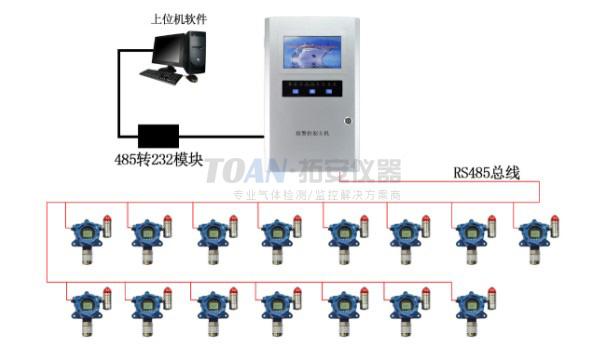 SF6、O2检测系统应用案例