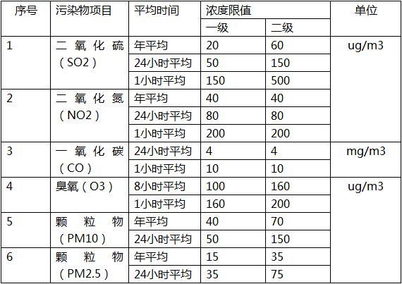 空气质量六参数监测