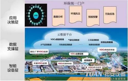 挥发性有机气体VOCs在线监测系统-湖南拓安仪器